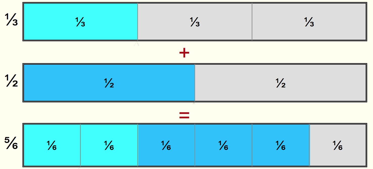 Adding fractions the activities on this page involve using bar models to add or subtract fractions and also to work with mixed numbers which arise from the sum of an ccuart Gallery